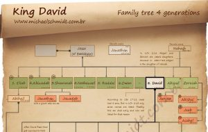 Thumbnail King David family tree 4 generations