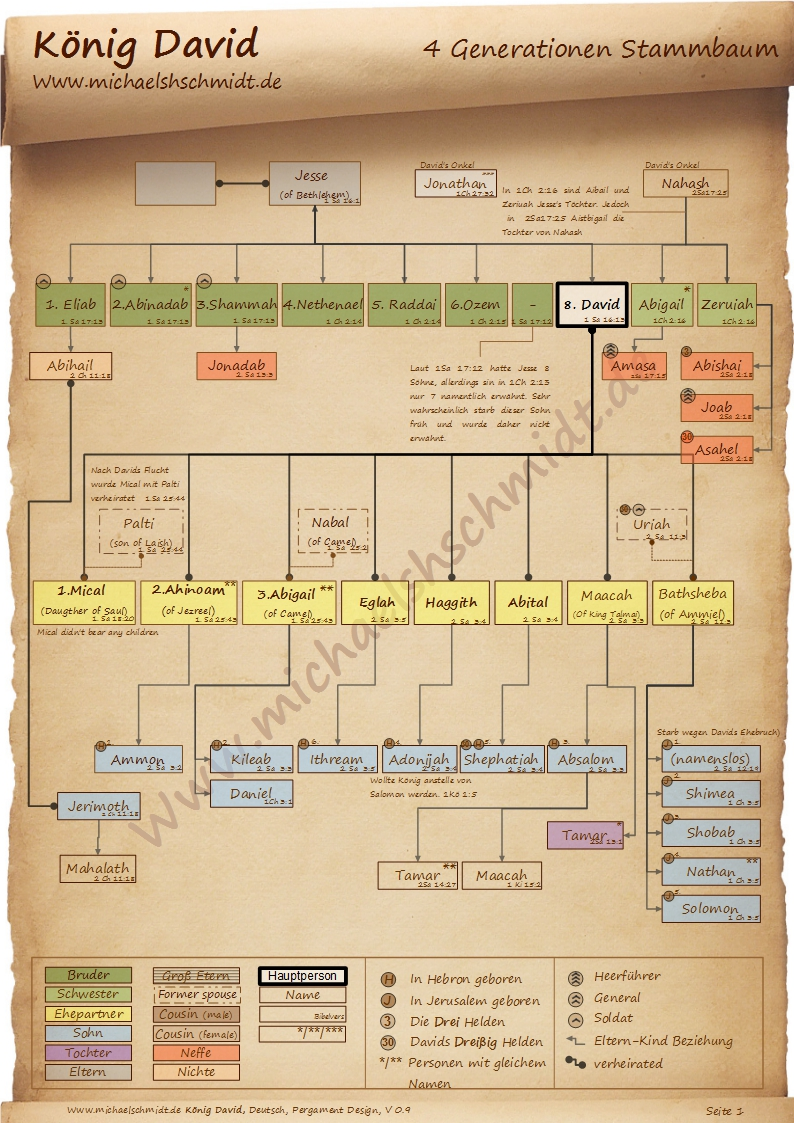 Diagramm König David (de) V0.9 Pergament Stammbaum
