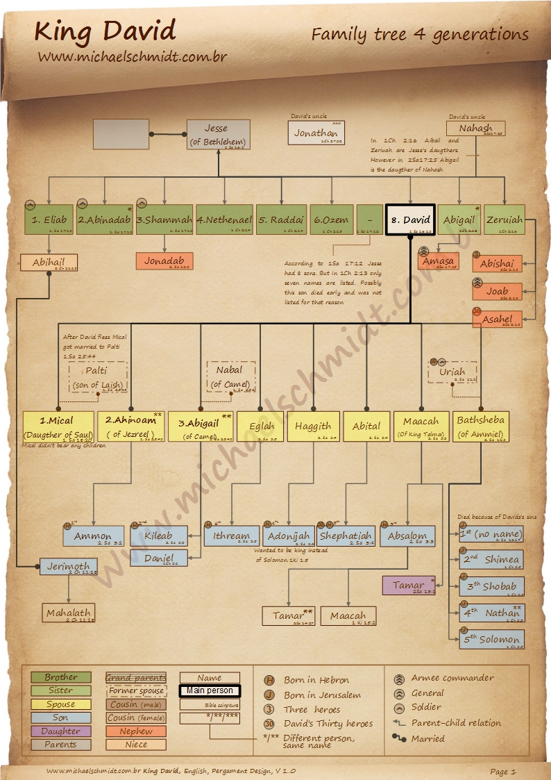 Full size image of the family tree of King David