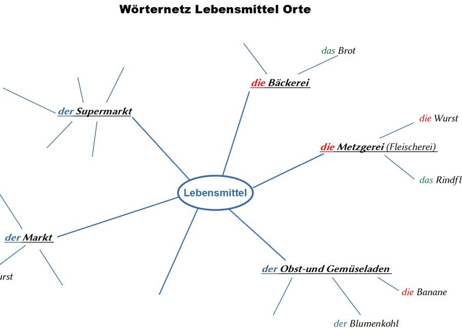 Word map for categorizing